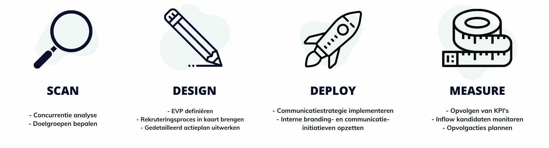 stappenplan employer branding